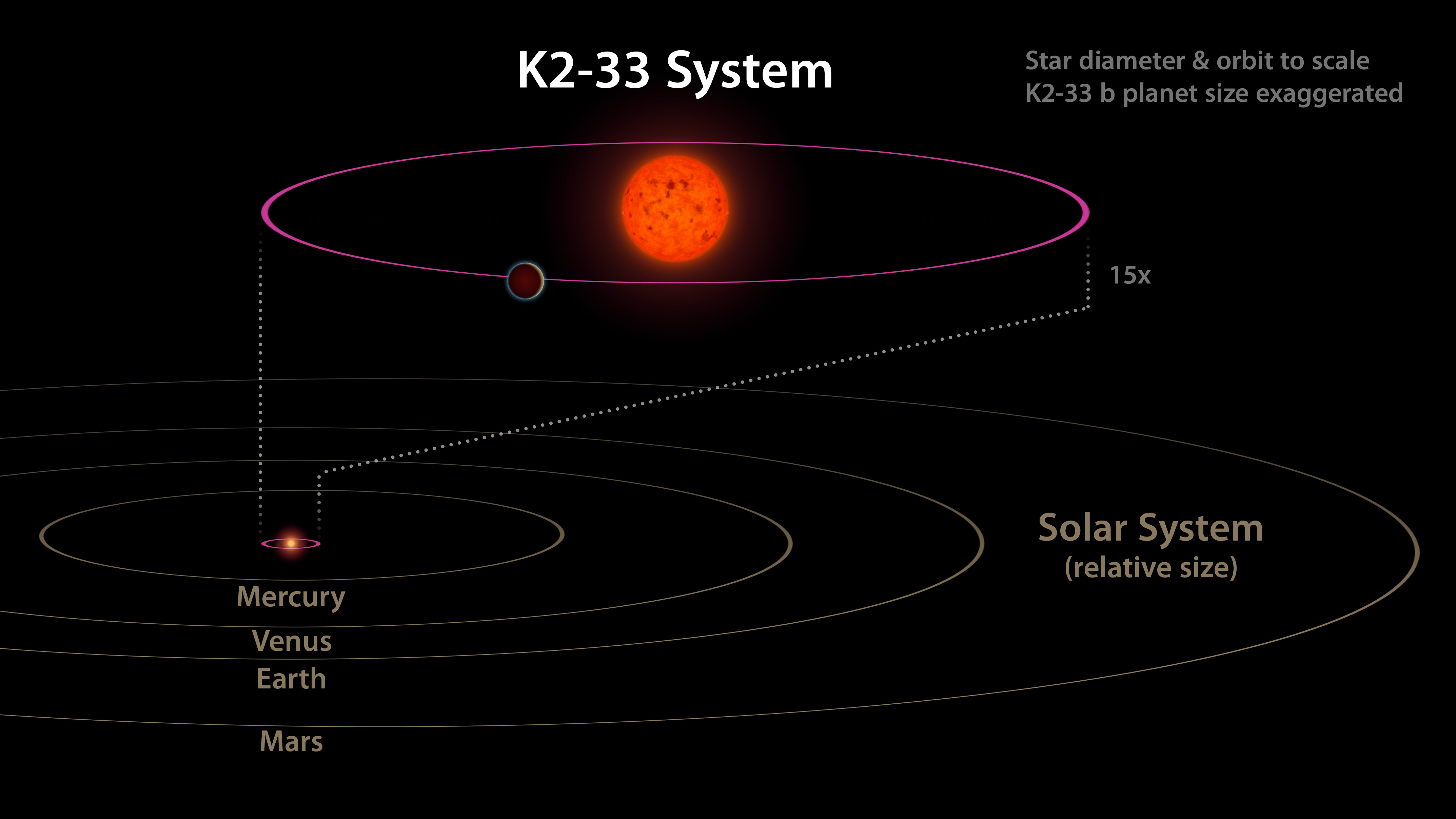 Comparing k2 33 to our solar system mcdonald observatory k2 33b diagramcaltechg ccuart Choice Image