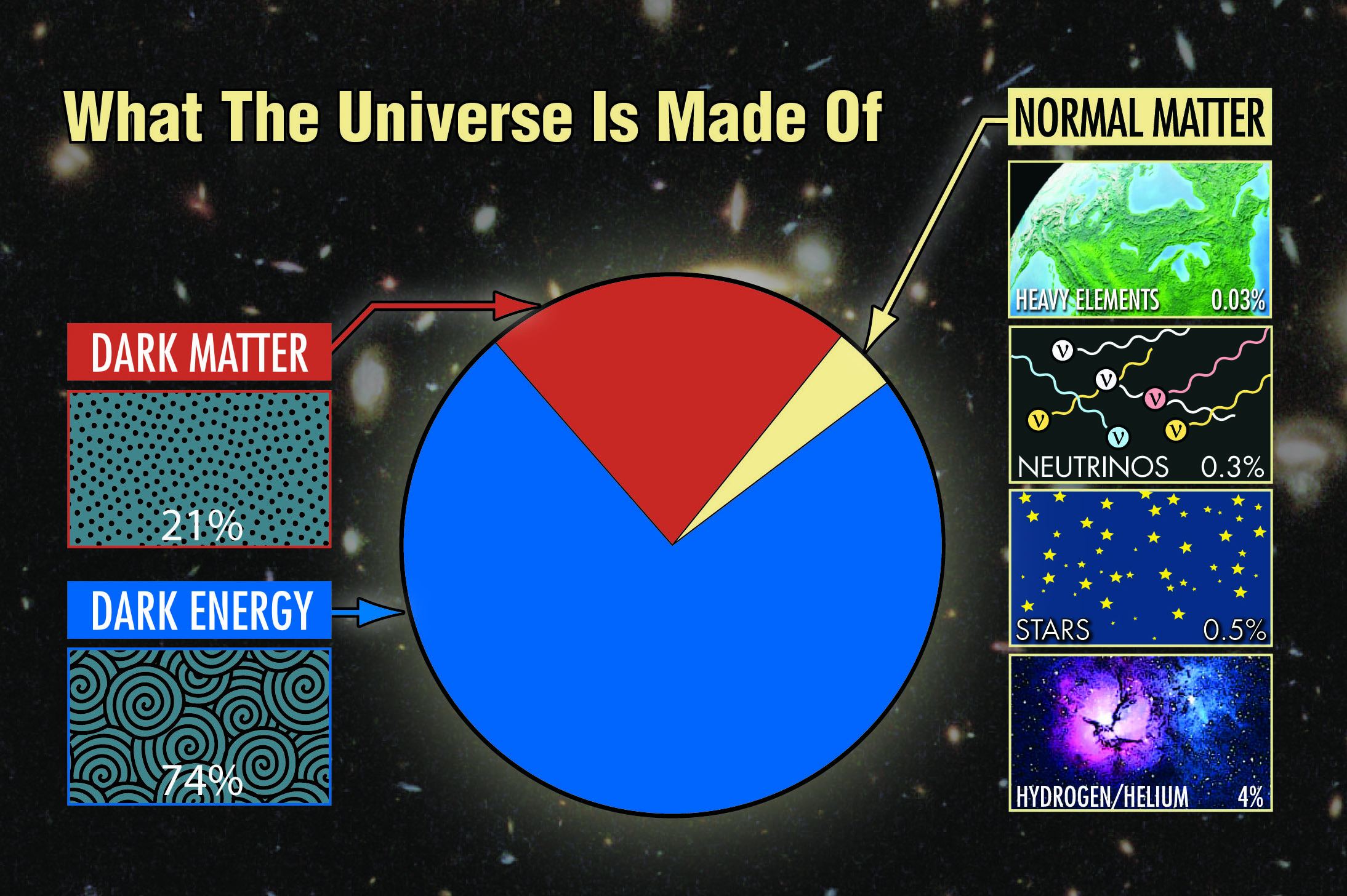 what is the universe made of mcdonald observatory