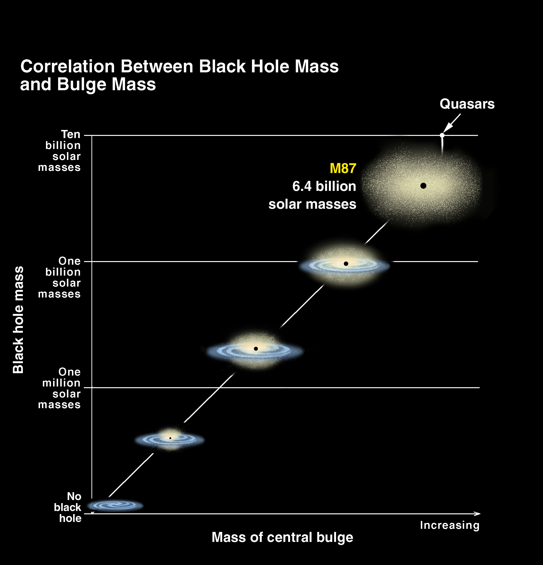 Black hole diagram | McDonald Observatory
