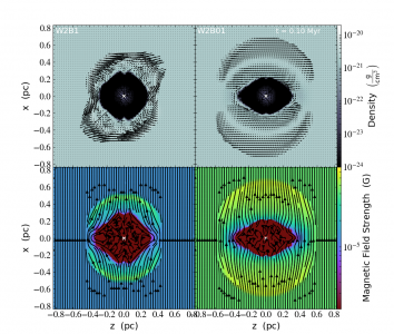Model af magnetisk bølgeudbredelse fra stjernedannelse