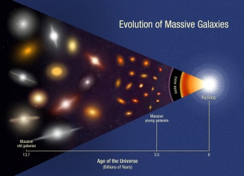 The most massive galaxies present two to three billion years after the Big Bang