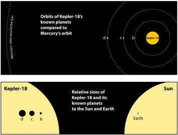The top graphic shows the orbits of the three known planets orbiting Kepler-18 a