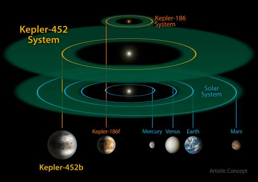 Kepler-452 system compared to our solar system