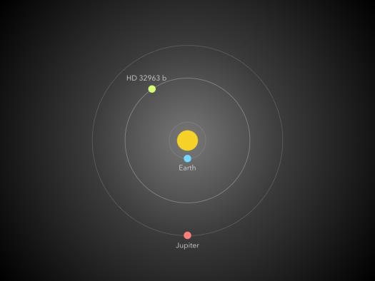HD 32963 orbit