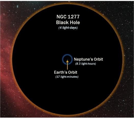 Size of NGC 1277's Black Hole