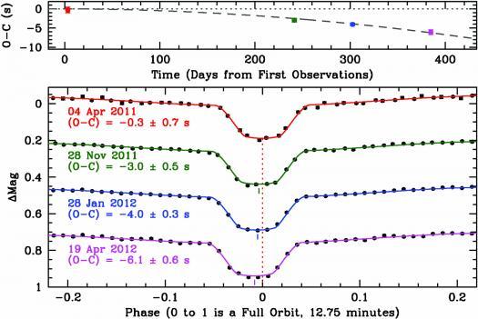 Evidence for gravitational waves