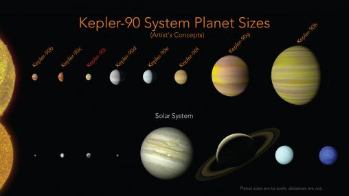 Kepler 90 solsystemet sammenlignet med vores eget Solsystem